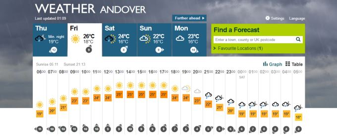 Weather Forecast for Andover on Friday
