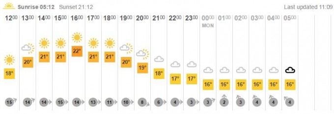Andover Carnival Weather Forecast